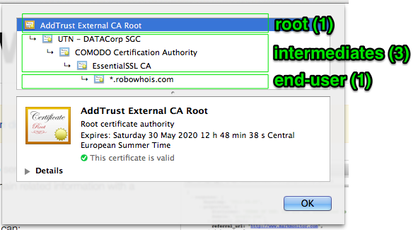 What is a Root Certificate? - DNSimple Help